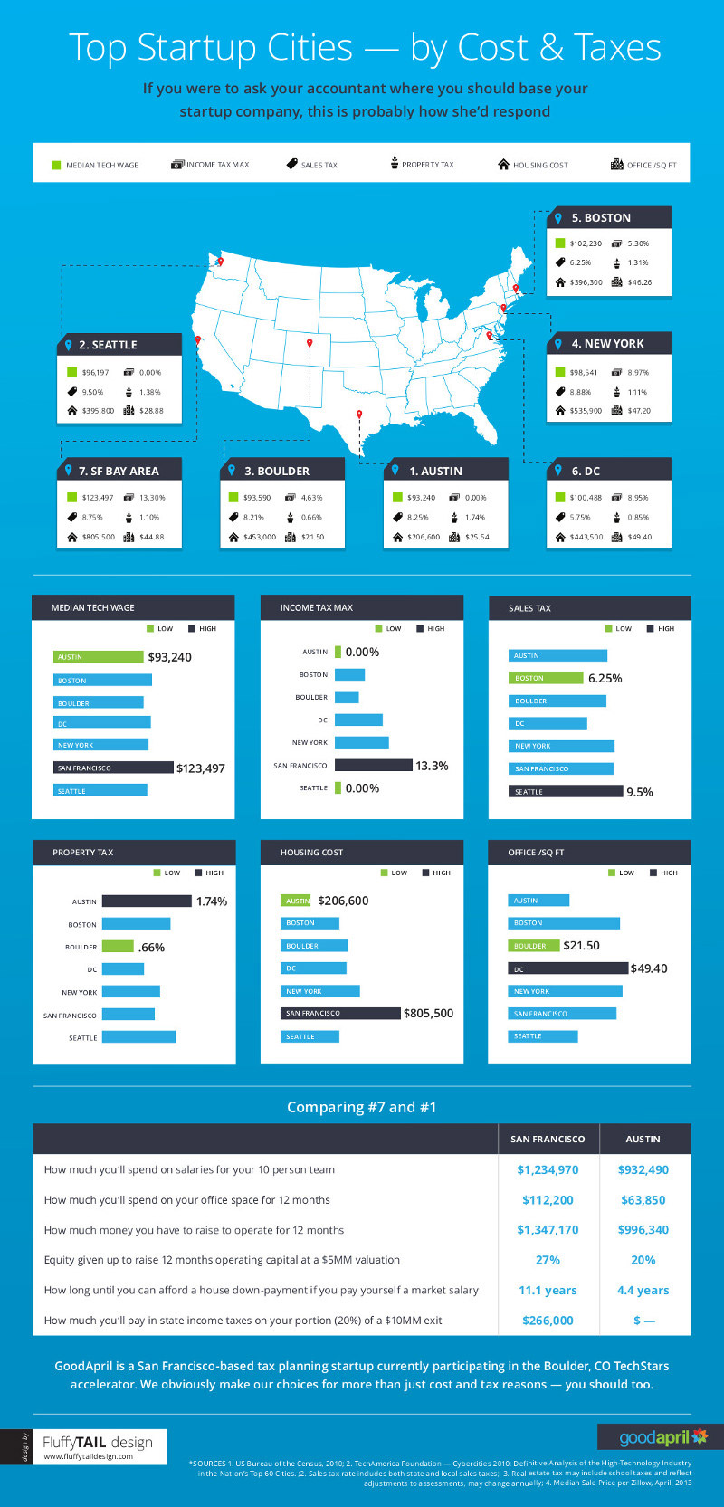 The 7 Hottest Startup Scenes in the U.S. [Infographic]
