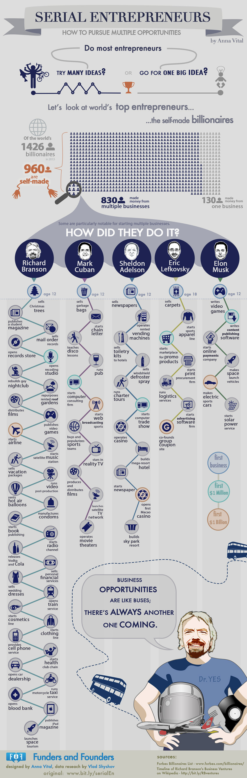 Serial Entrepreneurs  - How to Pursue Multiple Opportunities [Infographic]