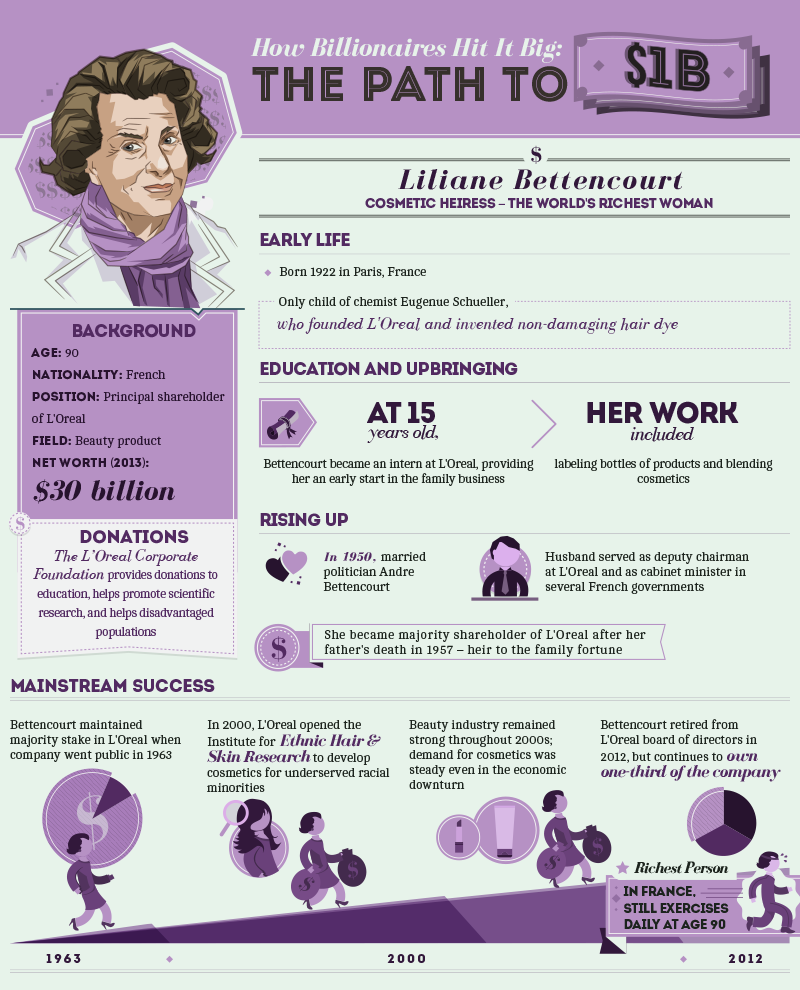 How Billionaires Hit it Big: The Path to One Billion Dollars - Liliane Bettencourt