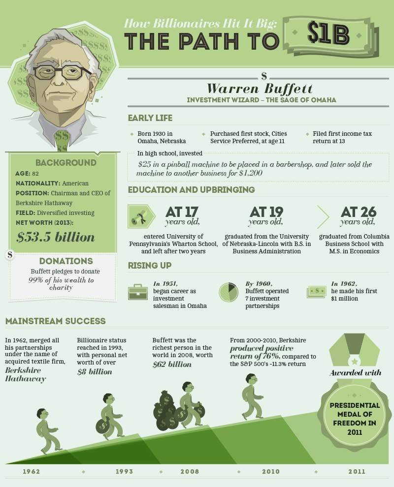 How Billionaires Hit it Big: The Path to One Billion Dollars - Warren Buffett