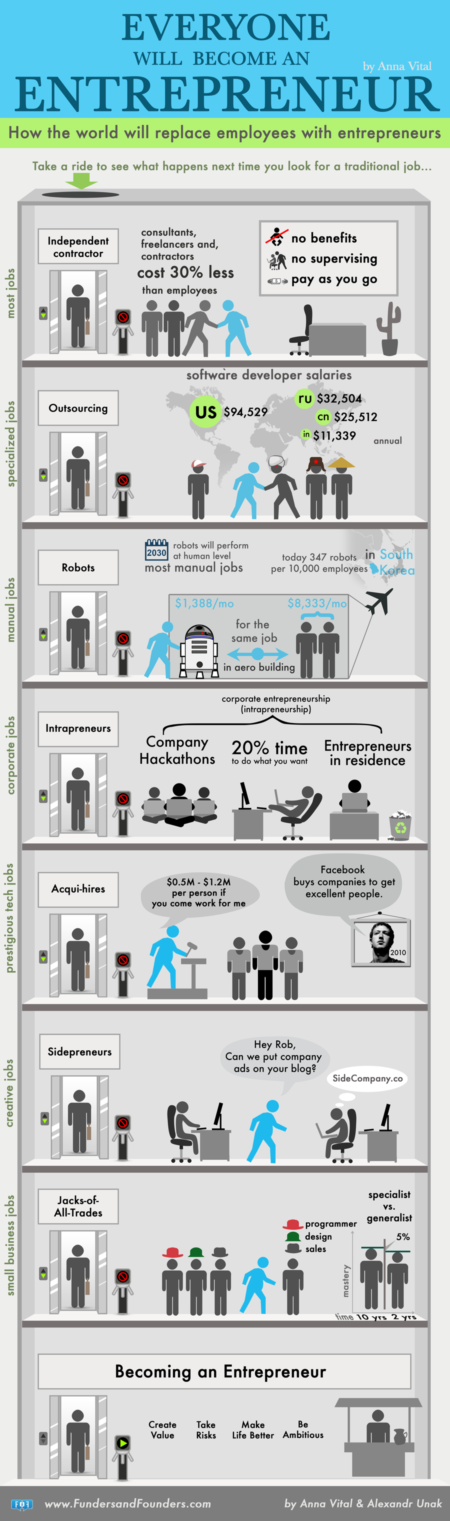 How the world will replace employees with entrepreneurs Infographic @billionsuccess