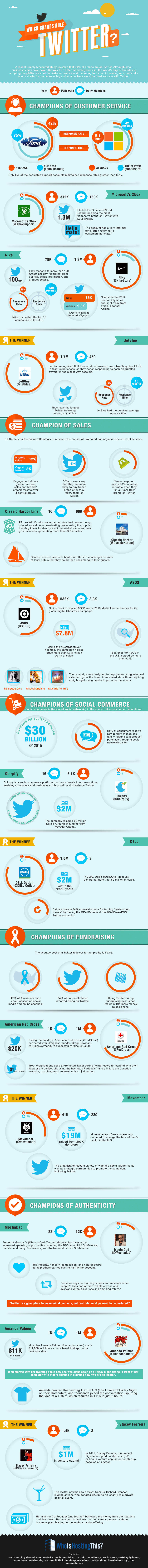 Using Twitter to Get Ahead: Which Brand Rule Twitter? [Infographics]