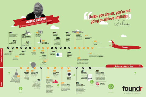 Richard Branson: A Timeline Of Virgin & The Man Behind The Brand