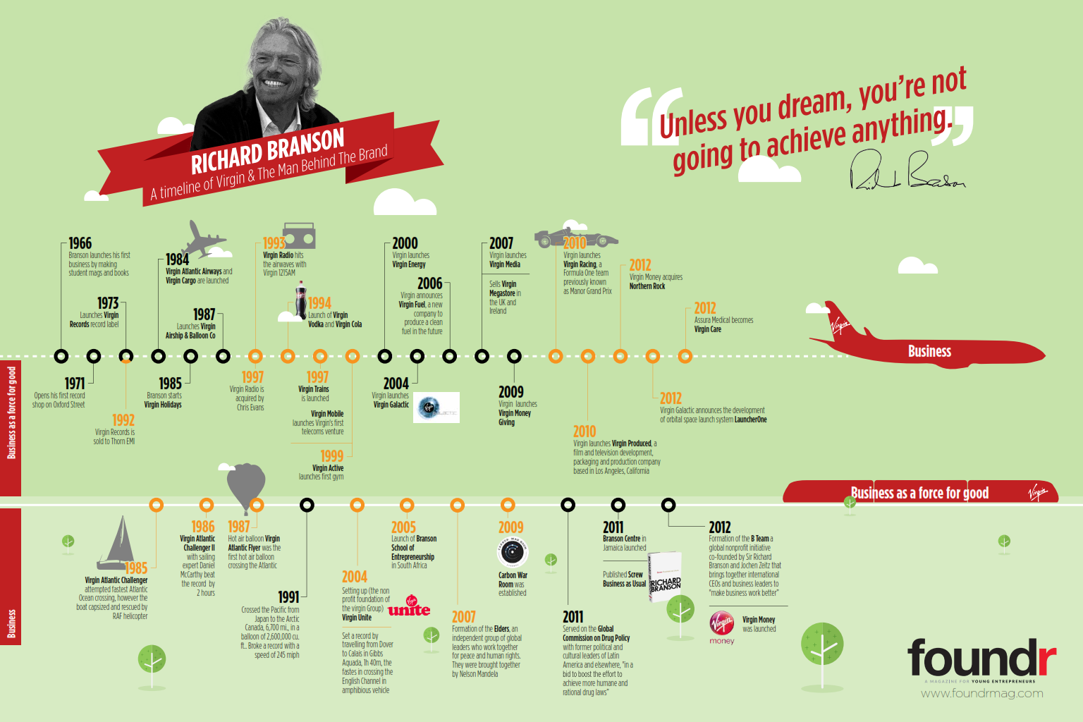 Richard Branson-Virgin Timeline